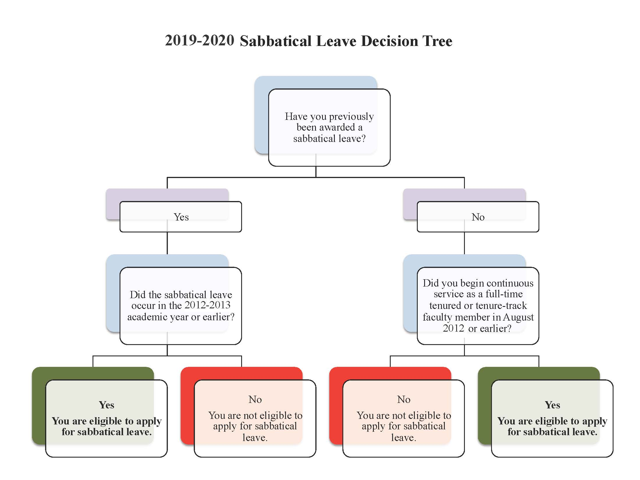 Sabbatical Leave Decision Tree
