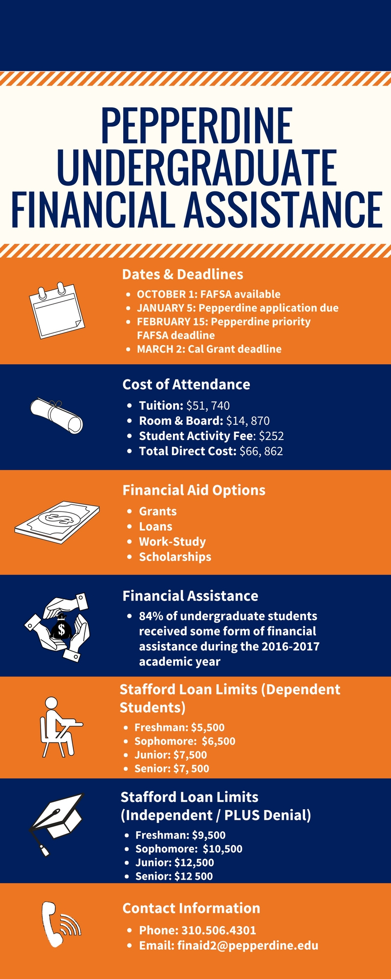 Infographic-financial aid fast facts